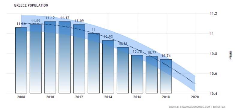 Численность населения Греции