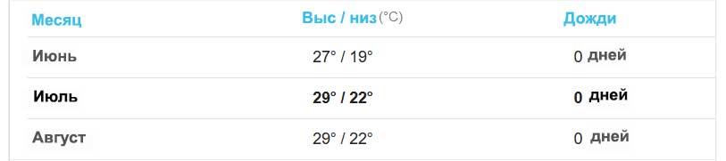 Погода в июле на Крите