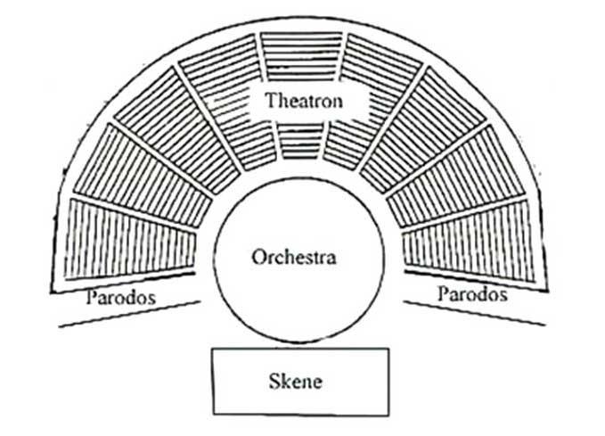 Архитектура греческого театра
